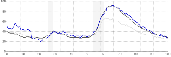 Carson City, Nevada monthly unemployment rate chart